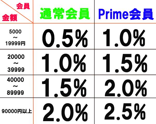 Amazonギフト券チャージタイプのポイント付与率早見表