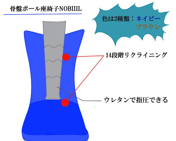 骨盤ポール座椅子NOBIIILの説明図