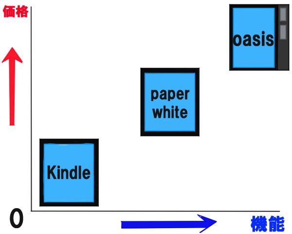3種類のKindleの価格と機能