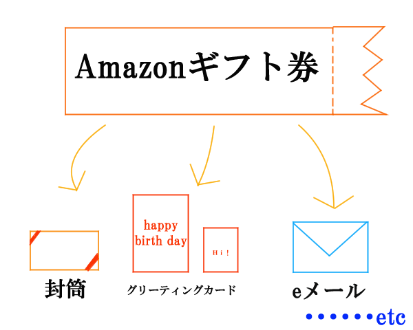 amazonギフト券のラッピング説明図