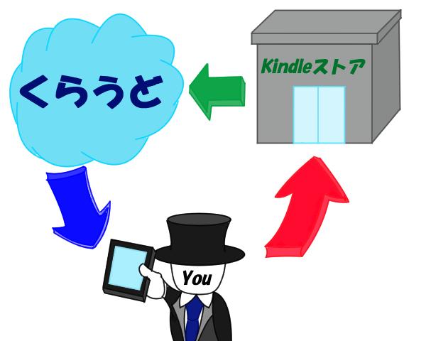 Kindle書籍を端末にダウンロードするまでの流れ