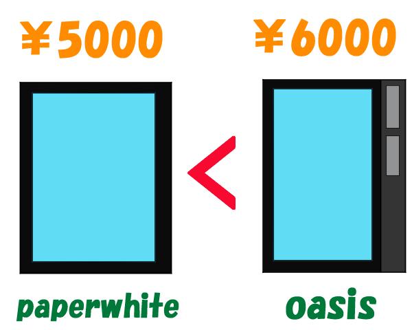 Kindle paperwhiteとKindle oasisは無料回線を付加するための料金が違う