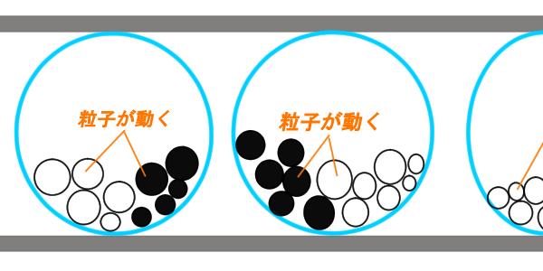 電子泳動方式の説明図