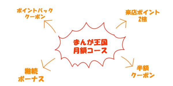 まんが王国の月額コースのイメージ図
