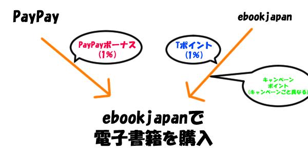 ebookjapanのポイント還元のイメージ図